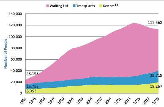 The organ transplant list is growing faster than the availability of donors