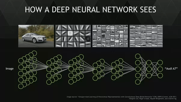 Convolutional Neural Networks For All Part II Machine