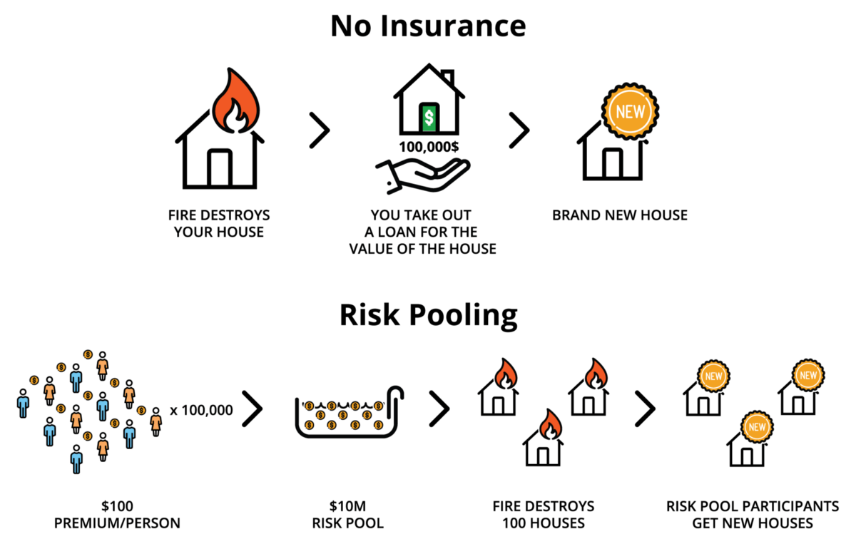 A Beginner's Guide to the Principles of Insurance