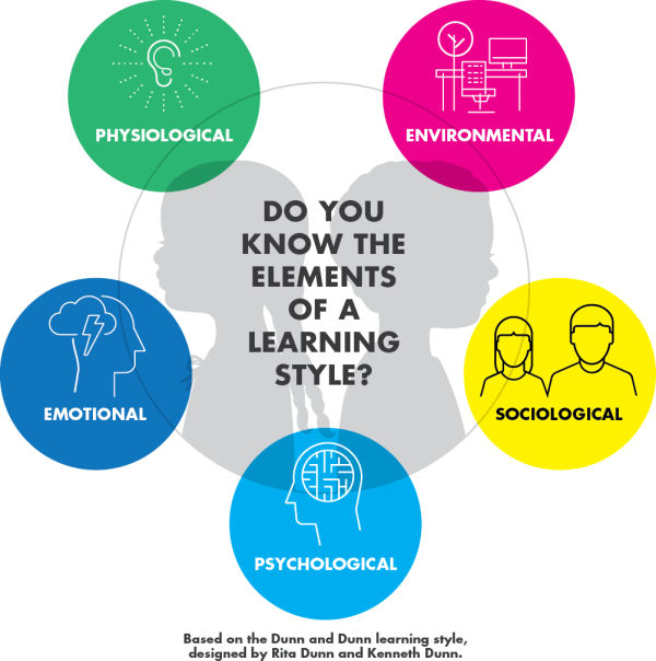 5 Elements Of Learning Style