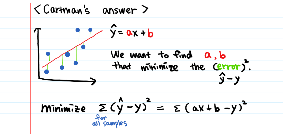 [Big4 Tech Interview Question] Derive the Linear Regression