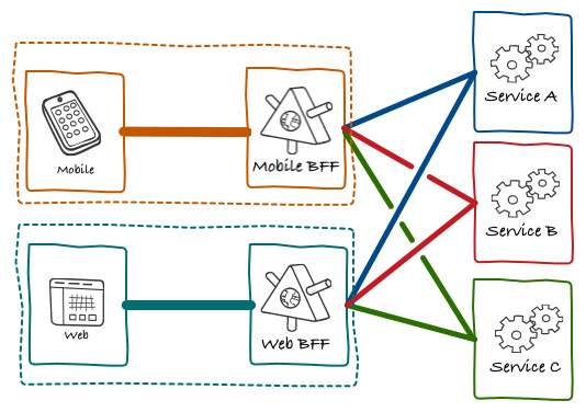 front end diagram wiring installation backend for frontend using graphql under microservices bff s and architecture