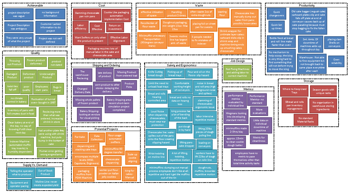 The Affinity Diagram For UX Purposes – Learning UX – Medium