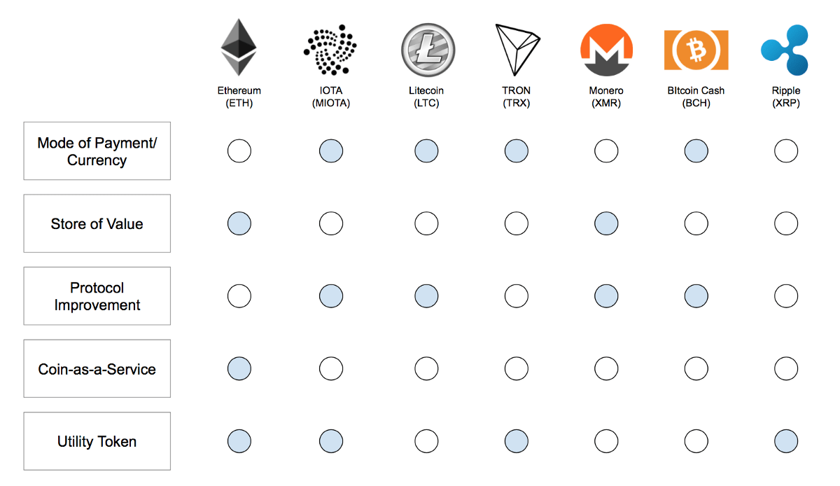 A Better Taxonomy for Cryptocurrencies – The Startup