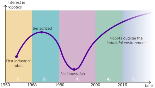 small resolution of robotics the traditional path and new approaches becoming human artificial intelligence magazine