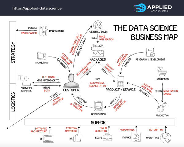 Core Data Science Projects Business