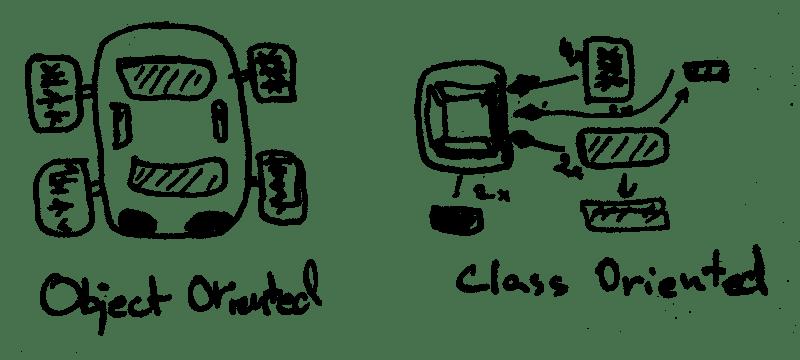 Relearning OOP – Egon Elbre