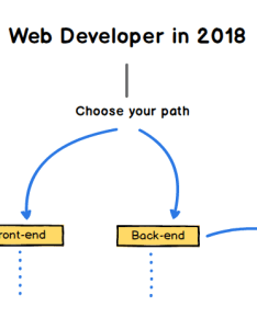 Web developer in here   where you ll start can choose either the front end or back path below regardless there are eight recommendations also roadmap codeburst rh