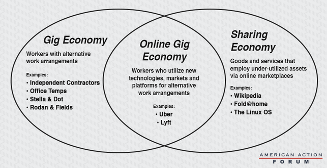 The Rise of the Entrepreneur — The Gig Economy