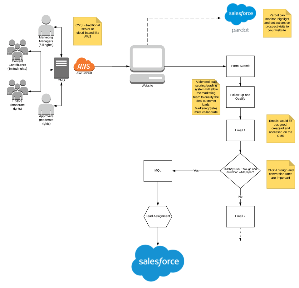 medium resolution of an example b2b marketing journey