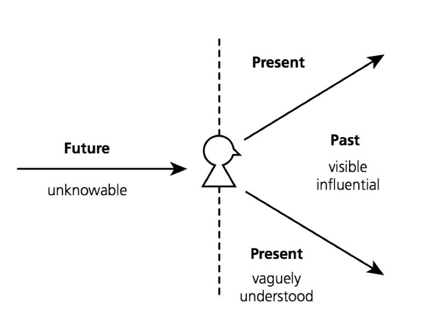 Innovation Starts With a Perspective Shift