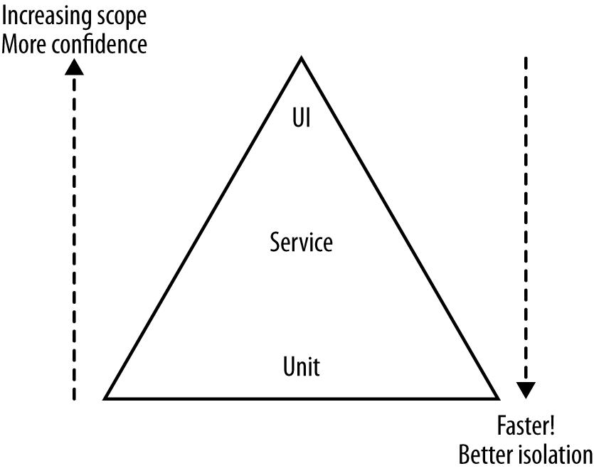 Microservices Testing Strategy – Kishore Kumar
