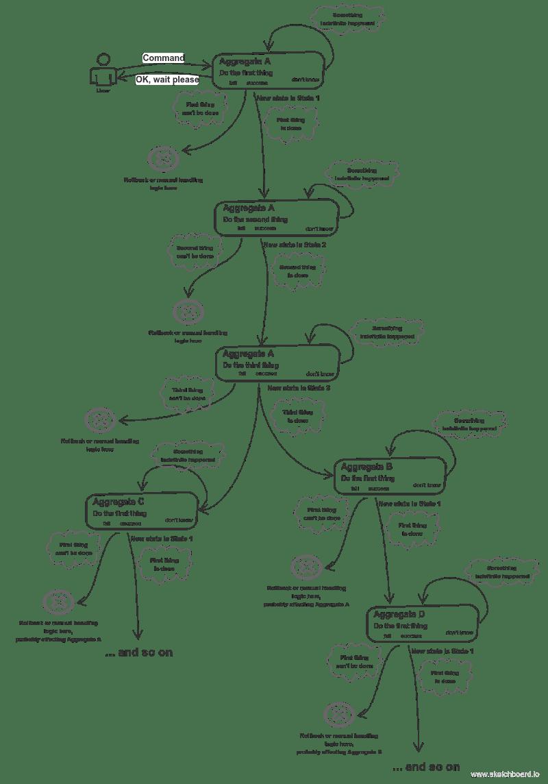 Event-Driven Architecture Implementation