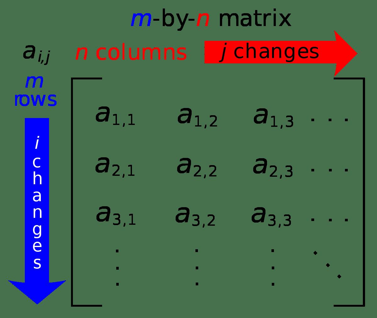 Parallel Matrix Multiplication C Parallel Processing