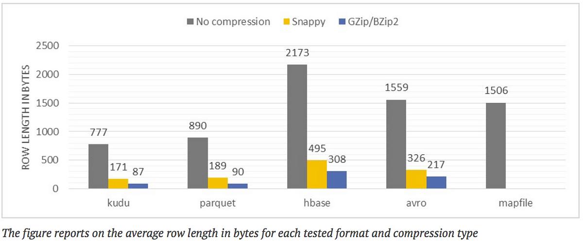 Apache Hadoopエコシステムにおける、異なるファイル形式とストレージエンジンのパフォーマンス比較