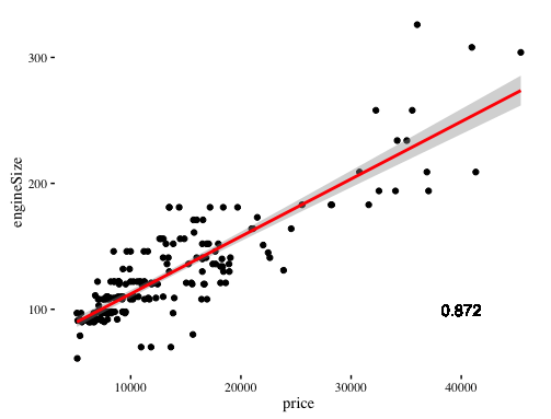 Data Science Simplified Part 4: Simple Linear Regression