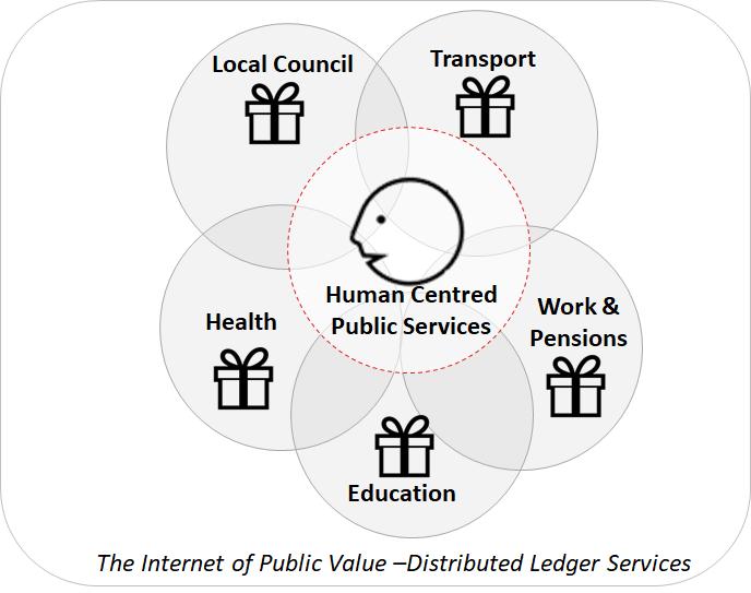 The Internet of Public Value – Corda
