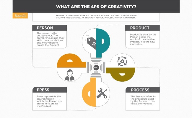 4ps Of Creativity What Are They Sparcit Blog Medium