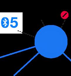 node with bluetooth 5 wifi and zigbee radios  [ 1200 x 771 Pixel ]