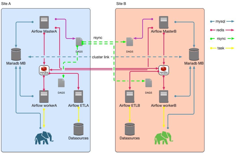 Apache Airflow HA Environment WB Advanced Analytics Medium