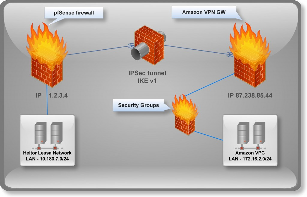 site to vpn network diagram 2 lights 1 double switch wiring pfsense and amazon vpc heitorlessa overview