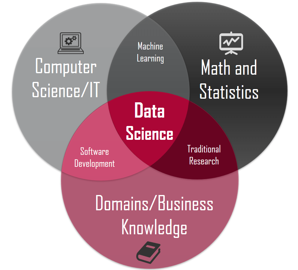 hight resolution of data science concepts you need to know part 1