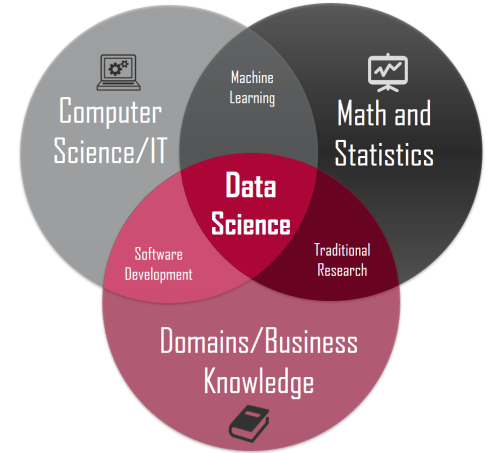 small resolution of data science concepts you need to know part 1