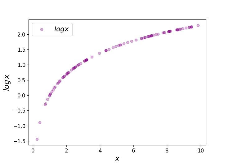 'Logit' of Logistic Regression; Understanding the Fundamentals