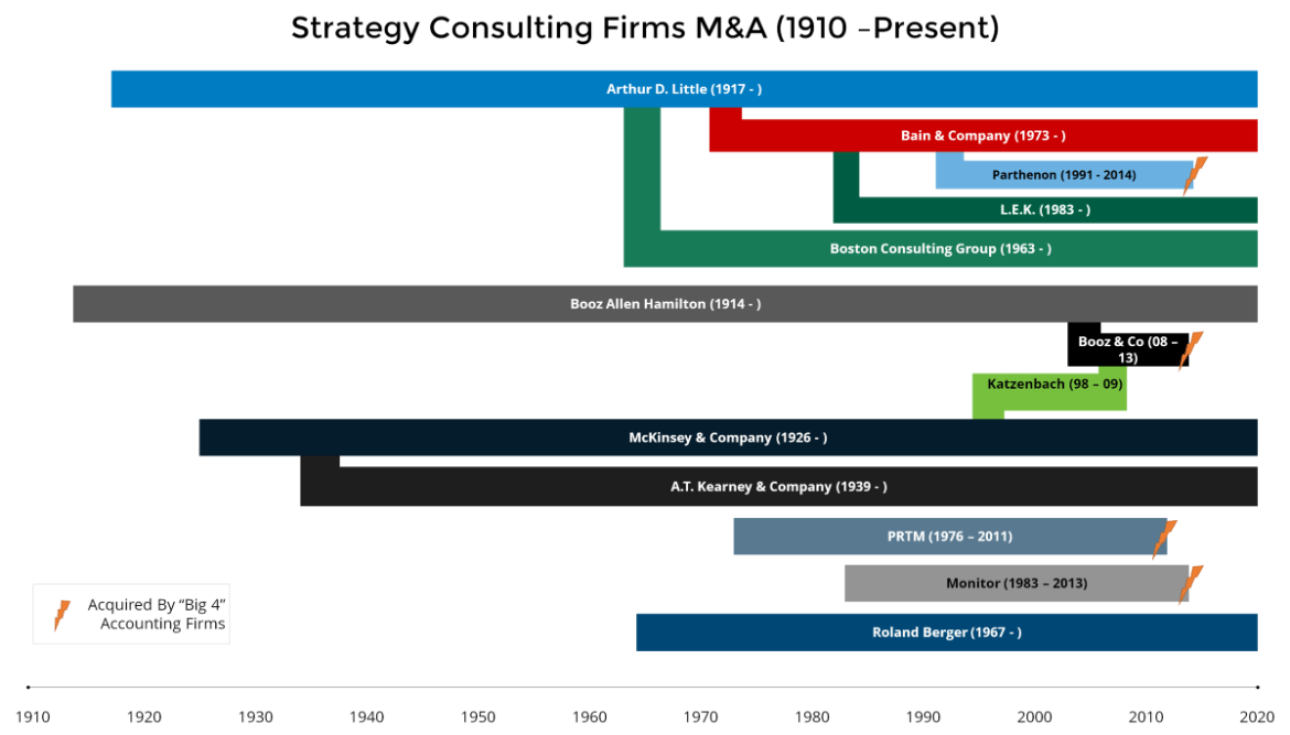 Status of consulting firm lineage until 2020