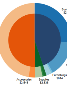 Since our final version wants to be sth like this chart also tableau modified pie charts  leon agati medium rh