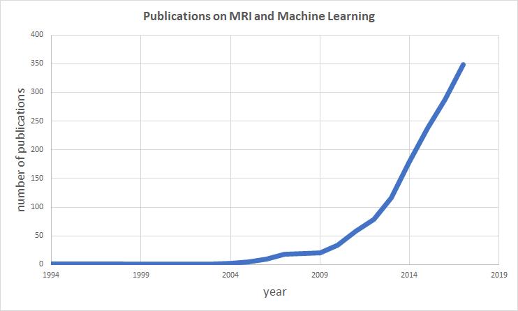 Visualizing Brain Imaging Data (fMRI) with Python