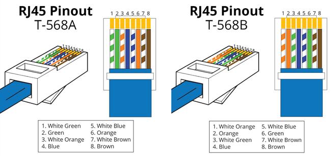 Ethernet Wiring Diagram 568b T568a Vs T568b Quelle Est La Diff 233 Rence Entre Un C 226 Ble