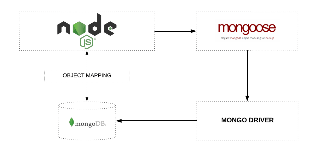Uploading files/images to MongoDB using GridFS