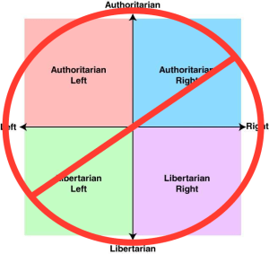 "A New Political ""Spectrum"" That Makes Sense Out of the American Domestic Political Landscape"