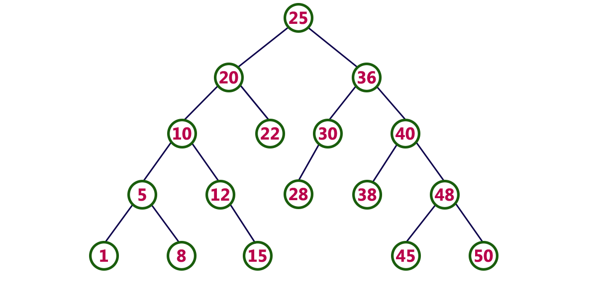 Depth first and breadth first search on trees in Javascript