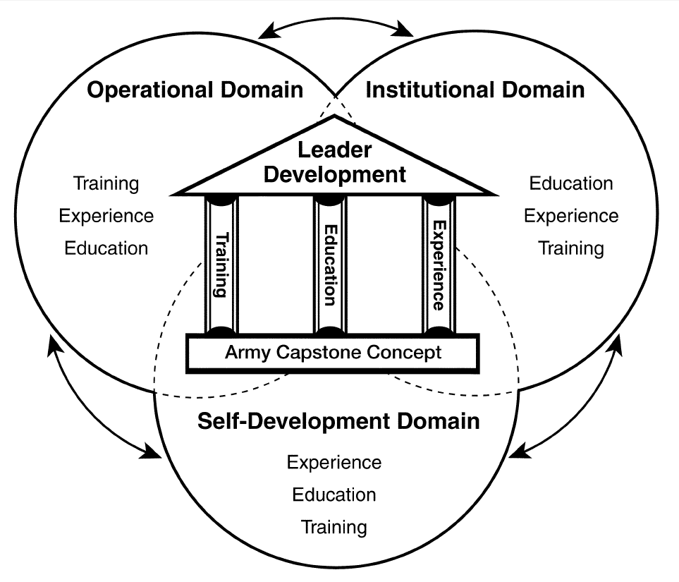 buy online: Leadership Philosophy Examples Army
