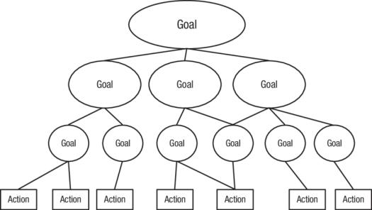 Goal hierarchy