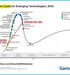 as we start talking about real problems and solutions the excitement goes down check the famous gartner hype cycle in 2018 micromobility hype was so  [ 1200 x 1014 Pixel ]