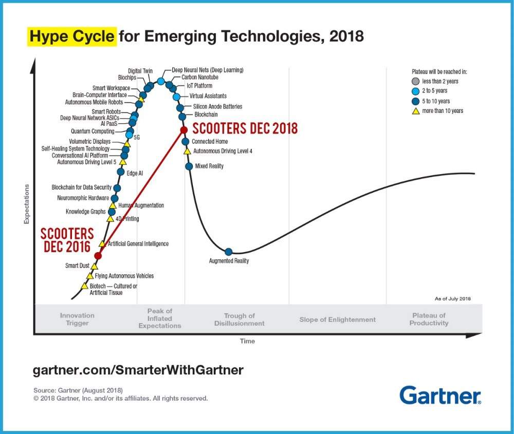 medium resolution of as we start talking about real problems and solutions the excitement goes down check the famous gartner hype cycle in 2018 micromobility hype was so