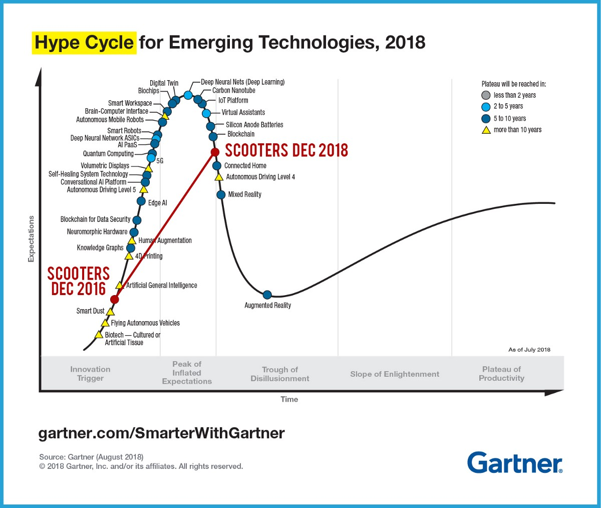 hight resolution of as we start talking about real problems and solutions the excitement goes down check the famous gartner hype cycle in 2018 micromobility hype was so