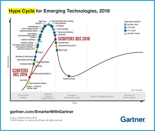 small resolution of as we start talking about real problems and solutions the excitement goes down check the famous gartner hype cycle in 2018 micromobility hype was so