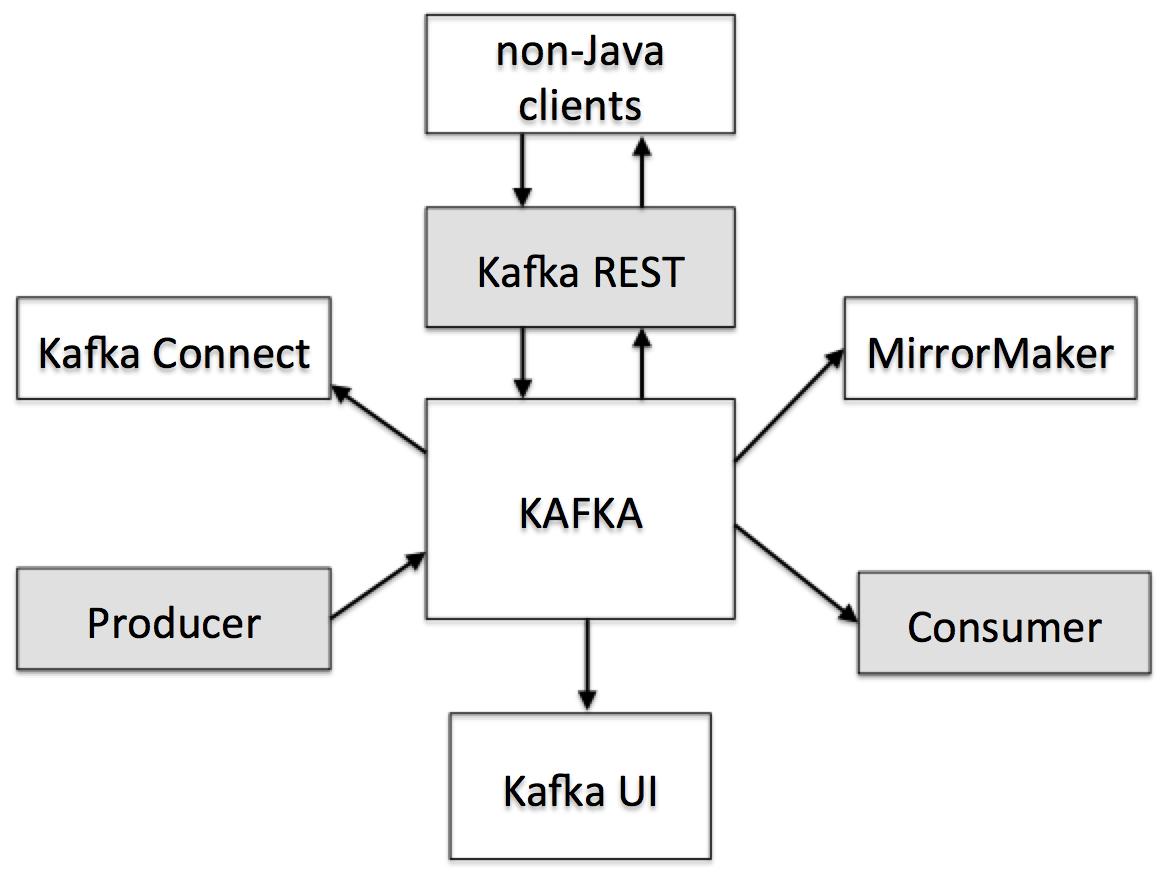 jvm architecture diagram lambretta electronic ignition wiring kafka ecosystem on walmarts cloud  walmartlabs medium