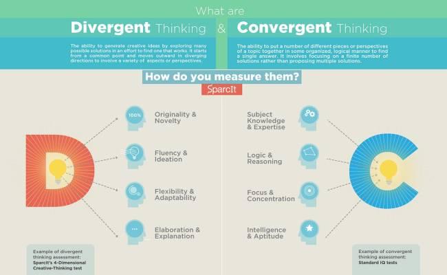What Improves One S Creative Abilities Brief Description