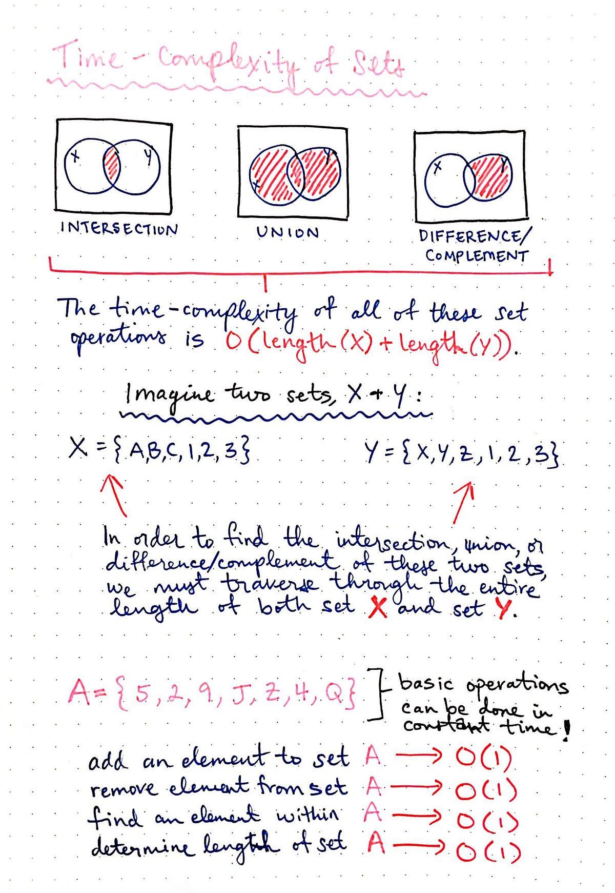 Set Theory The Method To Database Madness Basecs Medium