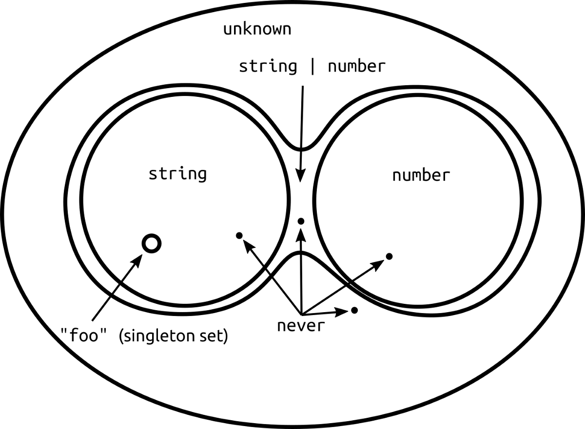 When to use `never` and `unknown` in TypeScript