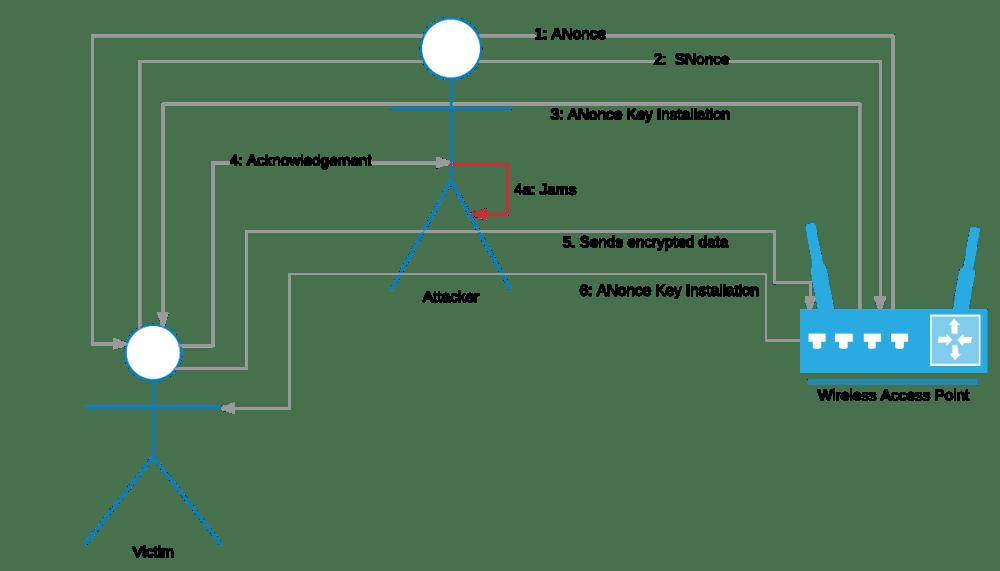 medium resolution of man in the middle scenario for krack