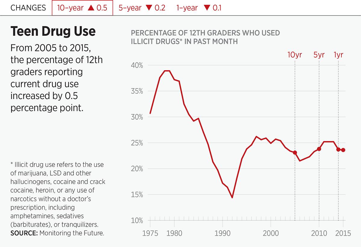 Teen Drug Use Cultural Amnesia Current Harm  2016 Index