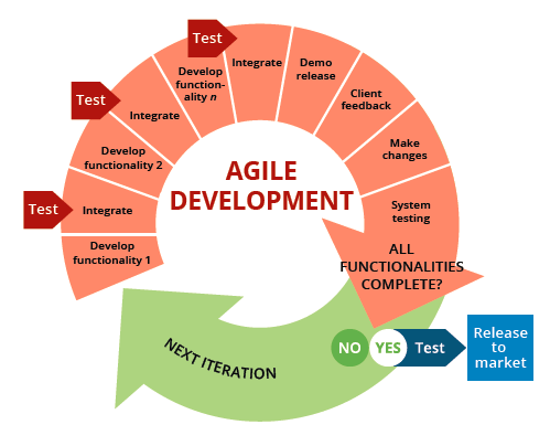diagram project management life cycle phases 1999 ford f250 headlight wiring the 6 steps to a successful agile software – abdul medium