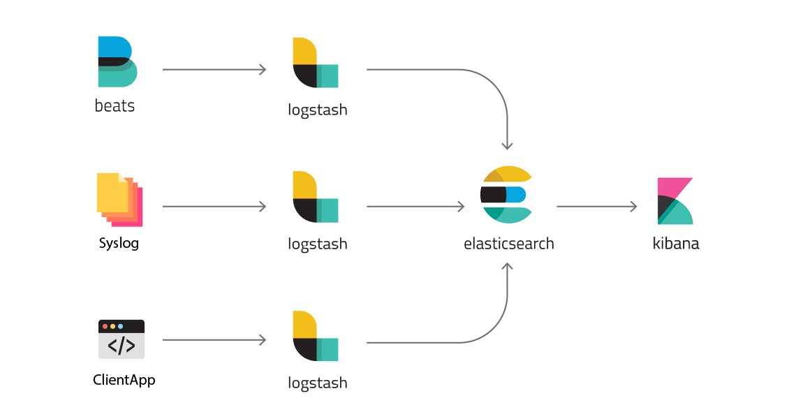 tool to create architecture diagram venn bold deployment of full-scale elk stack kubernetes – hacker noon