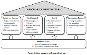 4 Process Redesign Strategies for Operational Excellence